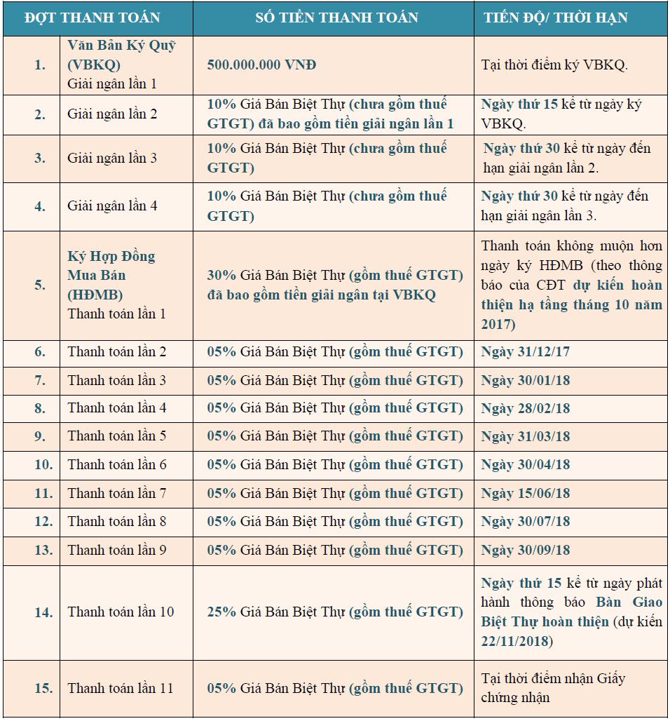 Tiến độ thanh toán khu Biệt thự dự án Sun Premier Hạ Long Bay